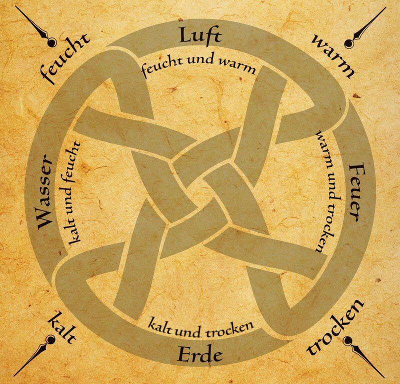 Die Darstellung der 4 Elemente und ihre Eigenschaften (Wikimedia Commons)