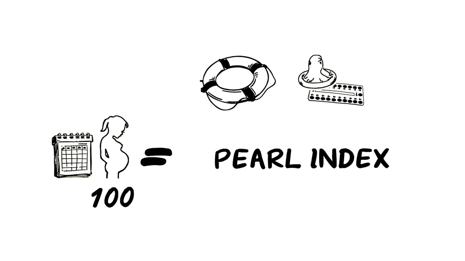 Pearl Index (Wikimedia Commons)